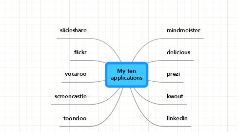 Mind Map: My ten applications