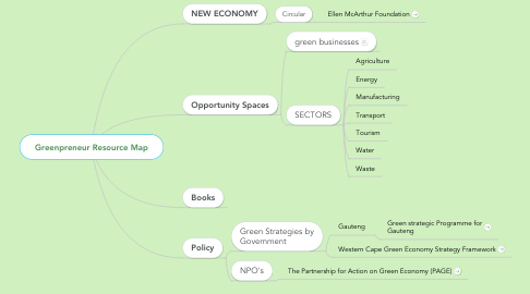 Mind Map: Greenpreneur Resource Map