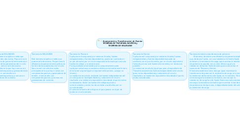 Mind Map: Superposición y Transformacion de Fuentes TEOREMA DE THEVENIN, NORTON y TEOREMA DE MILLMANN