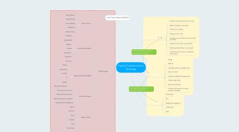 Mind Map: Digital Transformation Strategy