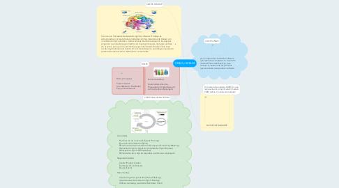 Mind Map: CMMI y SCRUM