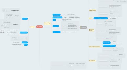 Mind Map: EduPlanner