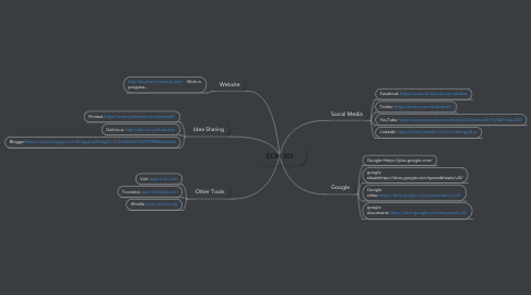 Mind Map: ECM 201