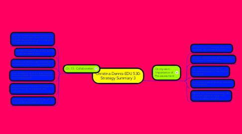 Mind Map: Christina Dennis-EDU 530- Strategy Summary 3