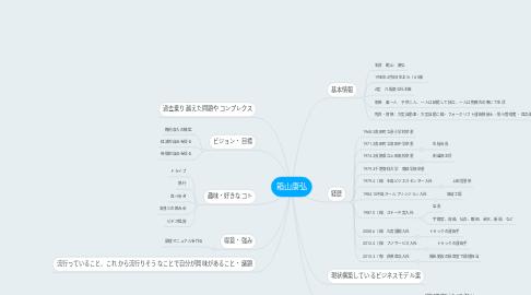 Mind Map: 箱山康弘