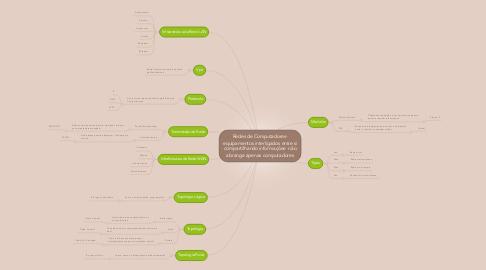 Mind Map: Redes de Computadores- equipamentos interligados entre si compartilhando informações- não abrange apenas computadores