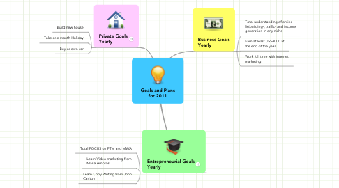 Mind Map: Goals and Plansfor 2011