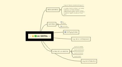 Mind Map: LA GESTAL