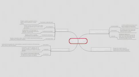 Mind Map: GENERALIDADES DE UN PROYECTO.