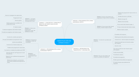 Mind Map: INVESTIGACIÓN DE OPERACIONES 1