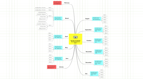 Mind Map: Monthly and Weekly Business Goals for 2011
