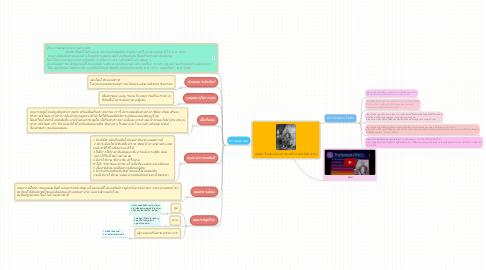 Mind Map: หม่อมราโชทัย(หม่อมราชวงศ์กระต่าย อิศรางกูร)