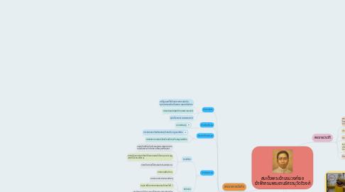 Mind Map: สมเด็จพระเจ้าบรมวงศ์เธอ เจ้าฟ้ากรมพระยานริศรานุวัดติวงศ์