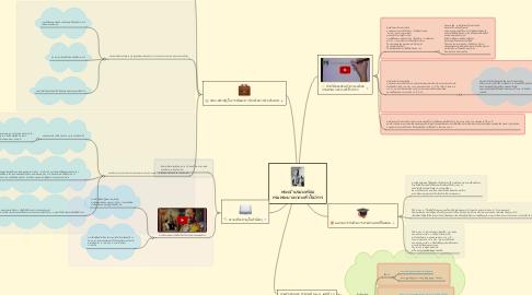 Mind Map: พระเจ้าบรมวงศ์เธอ กรมพระยาเทวะวงศ์วโรปการ