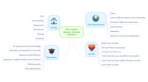 Mind Map: My Cultural Identity Belinda Hamilton