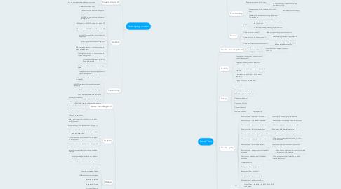 Mind Map: 1623411