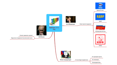 Mind Map: Выборы 2012 год.