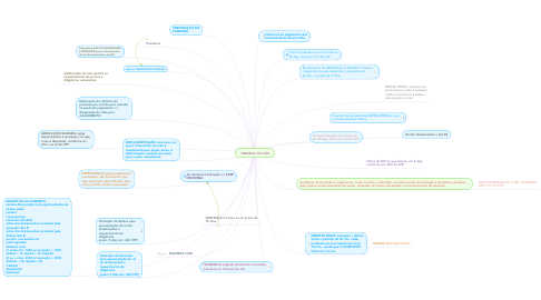 Mind Map: TRIBUNAL DO JÚRI