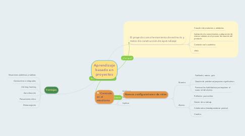 Mind Map: Aprendizaje basado en proyectos