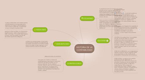 Mind Map: HISTORIA DE LA CONTABILIDAD