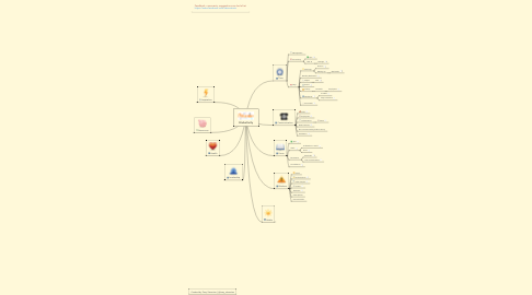 Mind Map: Productivity