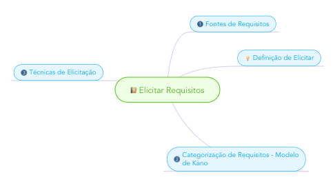 Mind Map: Elicitar Requisitos