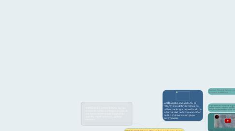 """Mind Map: VARIEDADES DE LA LENGUA. Son las distintas formas de hablar una lengua dependiendo de distintos factores. Se identifican también con el término """"habla""""."""