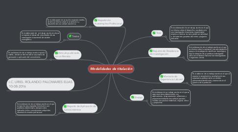 Mind Map: Modalidades de titulación