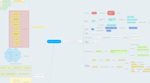 Mind Map: Sociologia y Educación