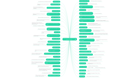 Mind Map: Mapping Literatures On Entrepreneurship Opportunity Formation.