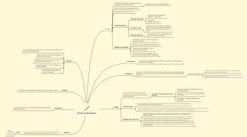 Mind Map: Procesos de Manufactura