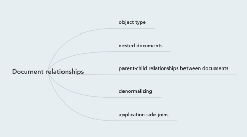 Mind Map: Document relationships