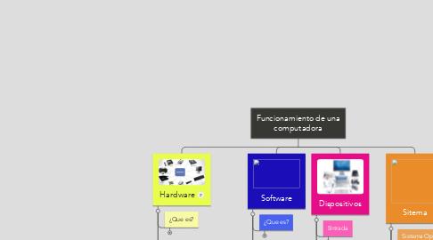 Mind Map: Funcionamiento de una computadora