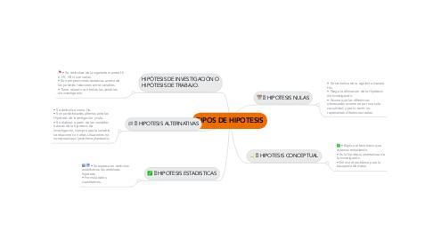 Mind Map: TIPOS DE HIPOTESIS