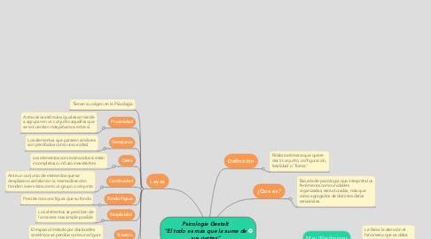 """Mind Map: Psicología Gestalt """"El todo es más que la suma de sus partes"""""""