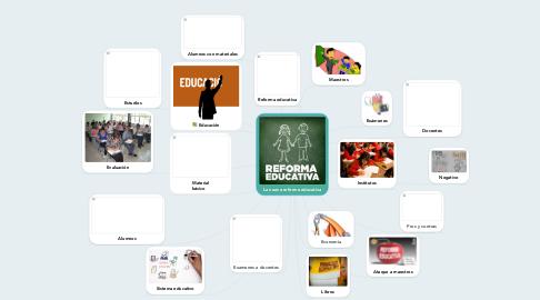 Mind Map: La nueva reforma educativa