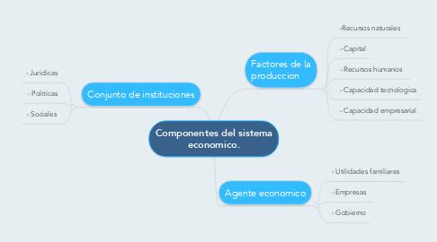 Mind Map: Componentes del sistema economico.