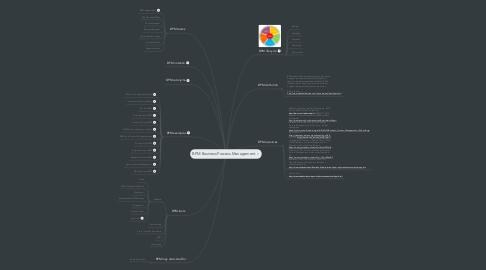 Mind Map: BPM Business Process Management
