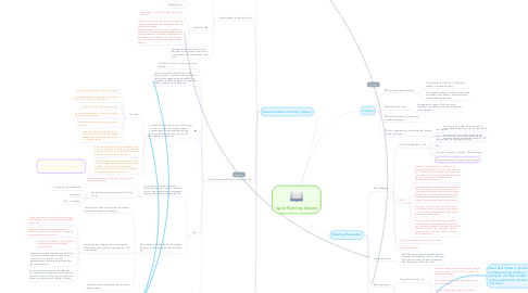 Mind Map: Agile Planning Session