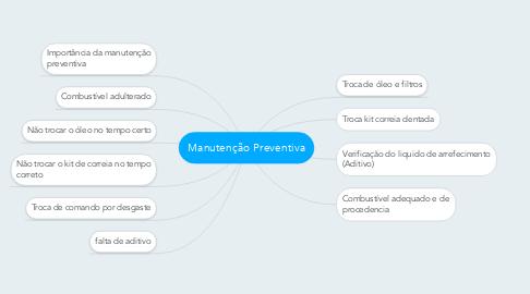 Mind Map: Manutenção Preventiva