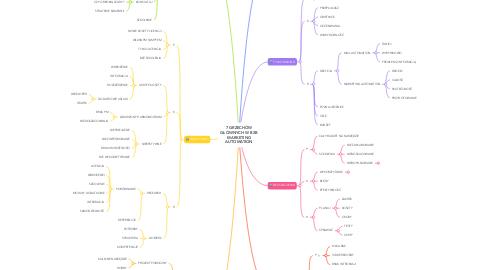 Mind Map: 7 GRZECHÓW GŁÓWNYCH W B2B MARKETING AUTOMATION
