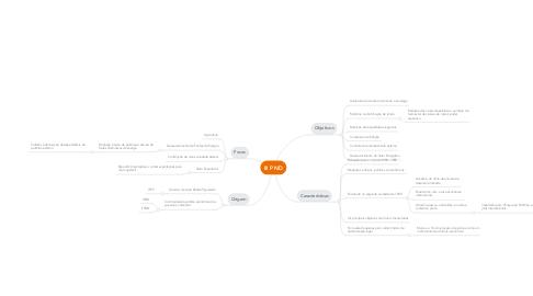 Mind Map: III PND