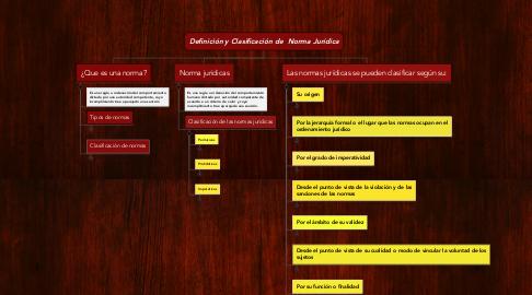 Mind Map: Definición y Clasificación de Norma Jurídica