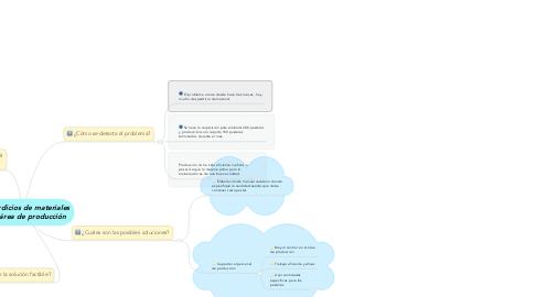 Mind Map: Desperdicios de materiales en el área de producción