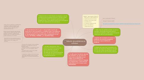 Mind Map: Solución de problemas en software