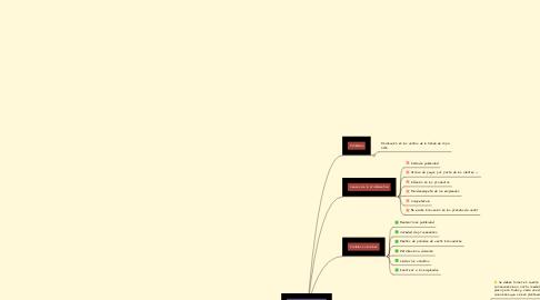 Mind Map: TIENDA DE ROPA CHIC
