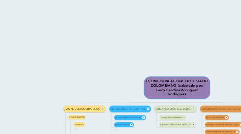 Mind Map: ESTRUCTURA ACTUAL DEL ESTADO COLOMBIANO (elaborado por: Leidy Carolina Rodriguez Rodriguez)