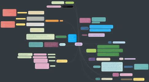 Mind Map: Psicología Experimental