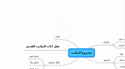 Mind Map: مشروع المكتب