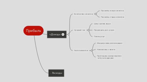Mind Map: Прибыль